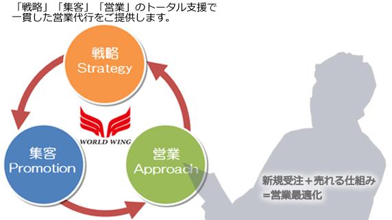「戦略」「集客」「営業」のトータル支援で 一貫した営業代行をご提供します。